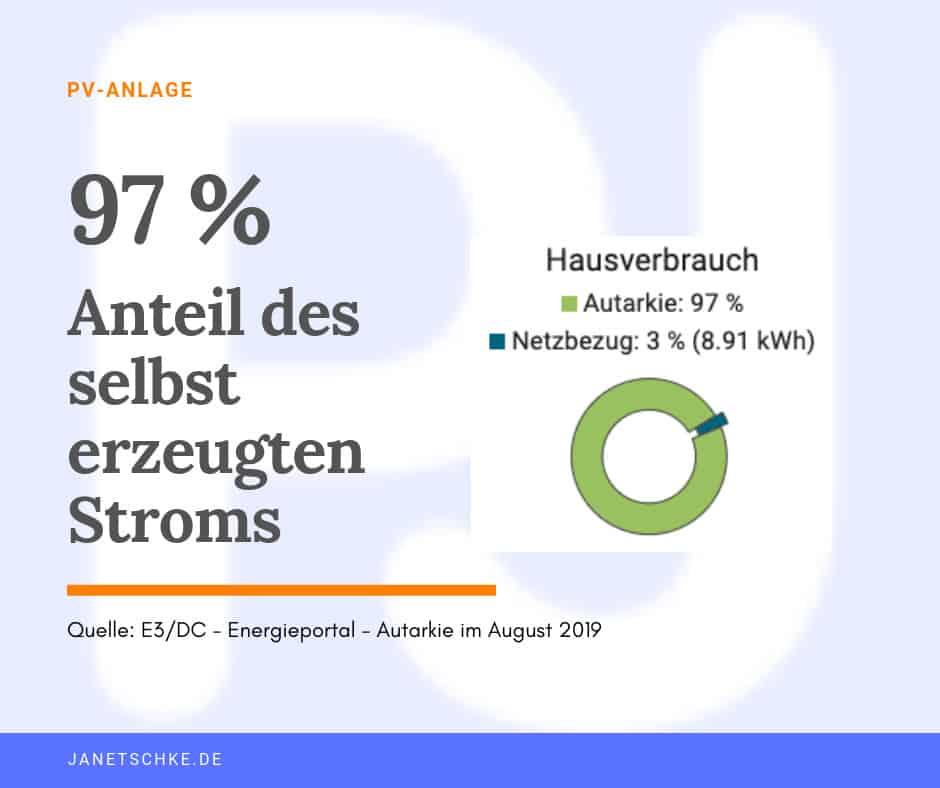 97 % autark