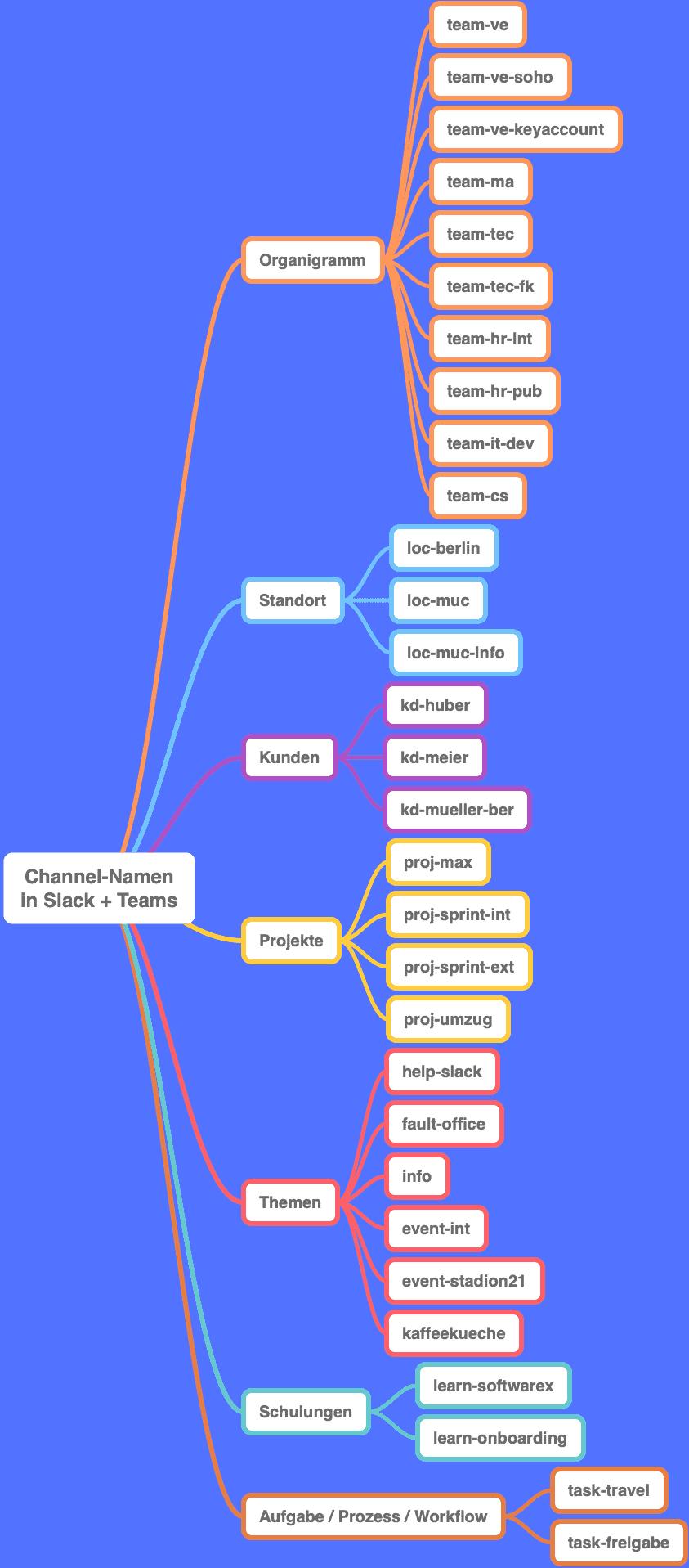 Channel-Namen in Slack und Microsoft Teams