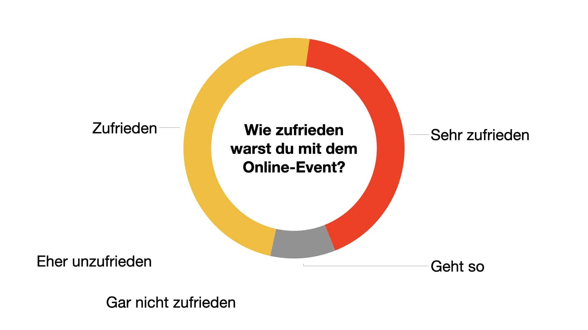 Umfrage: Wie zufrieden warst du mit dem Online-Event?