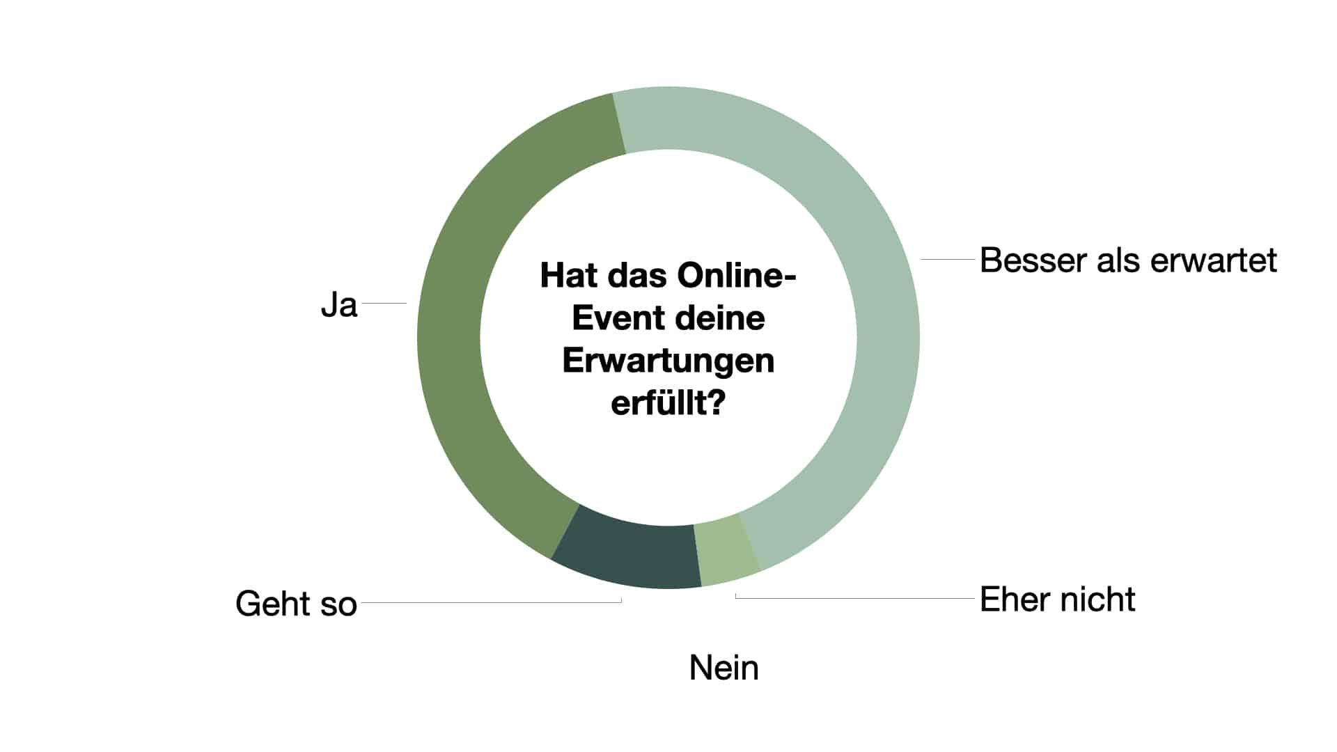 Umfrage: Hat das Online-Event deine Erwartungen erfüllt?