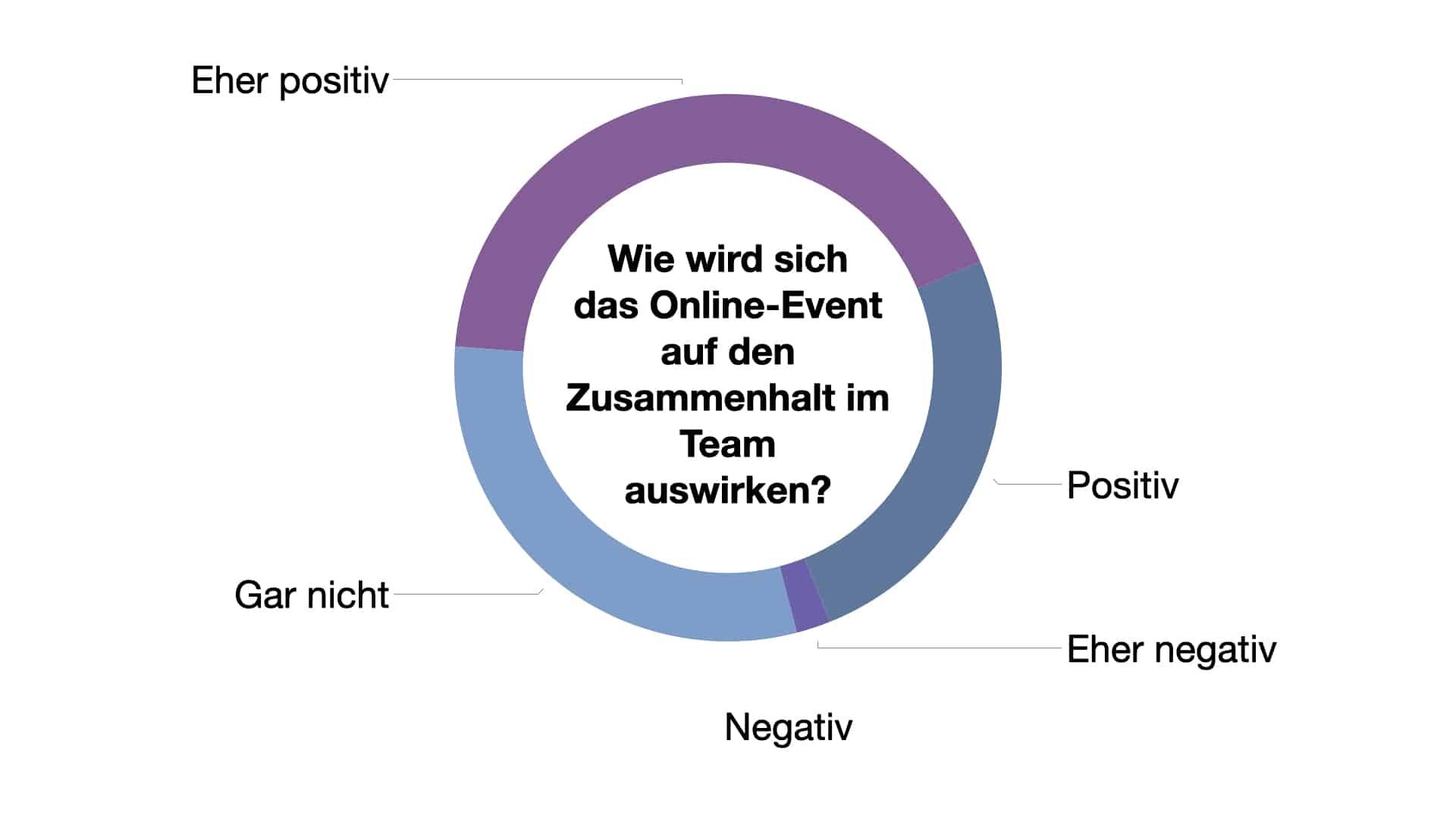 Umfrage: Wie wird sich das Online-Event auf den Zusammenhalt im Team auswirken?