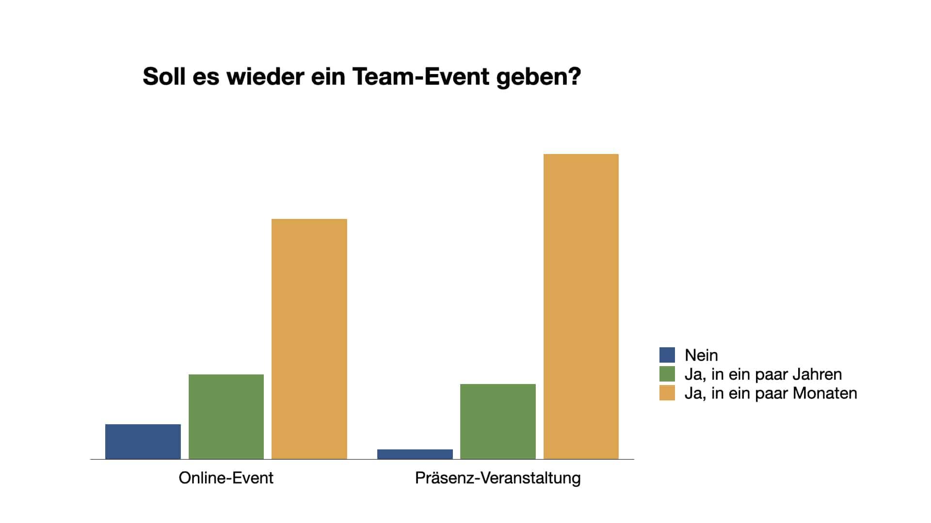 Umfrage: Soll es wieder ein Team-Event geben?